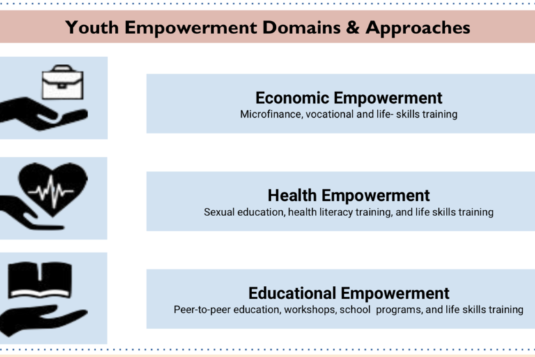 CYME Brief 4 - Empowering Youth: What Do We Know About It?